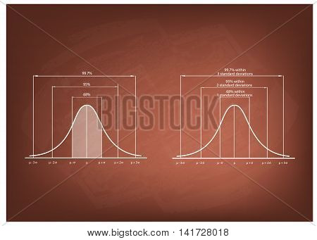 Business and Marketing Concepts Illustration of Gaussian Bell Curve or Normal Distribution Diagram on Chalkboard Background.