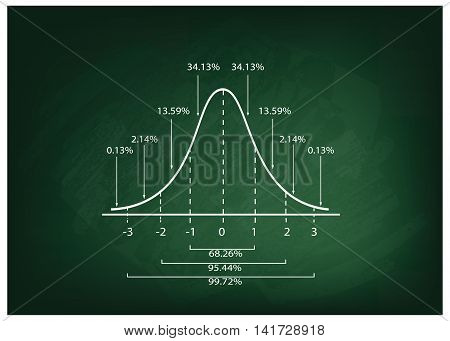 Business and Marketing Concepts Illustration of Gaussian Bell Diagram or Normal Distribution Curve on Green Chalkboard Background.