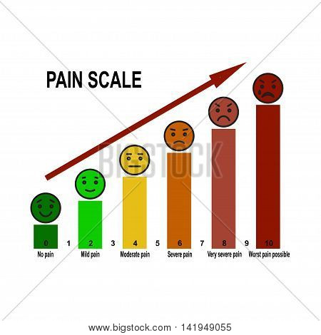 Pain scale 0 to 10 is a useful method of assessing. Stock vector illustration