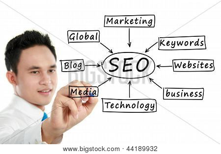 Man Writing A Seo Concept