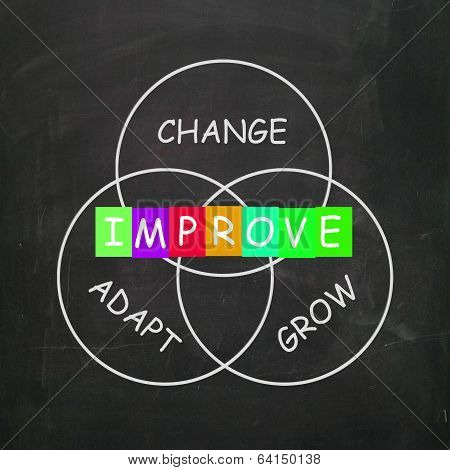 Words Show Improve By Change Adapt And Grow