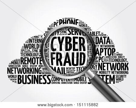 Cyber Fraud Word Cloud