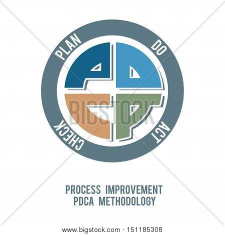 process improvement six sigma approach pdca methodology vector design