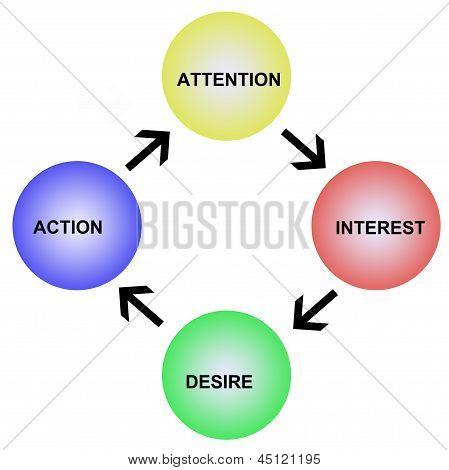 Attention Interest And Desire