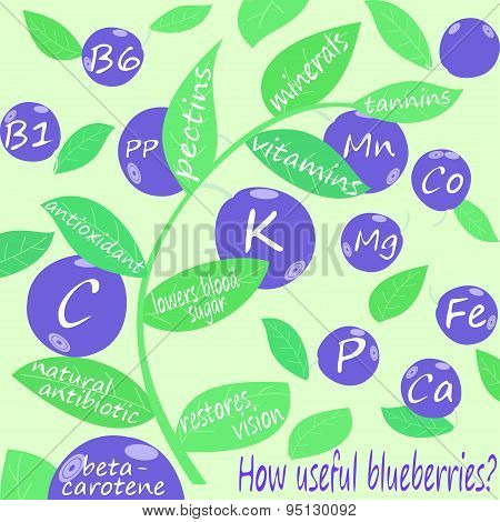 How useful blueberries