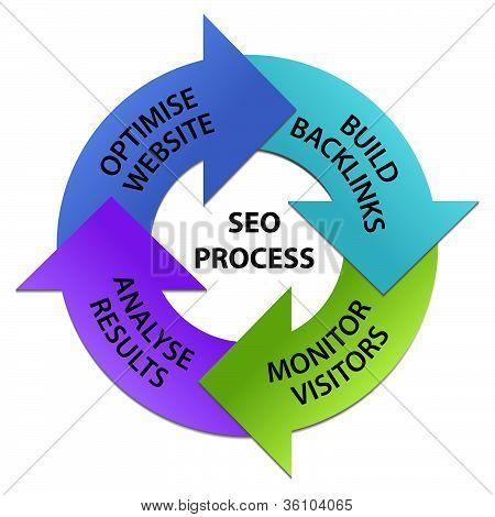 SEO Prozess Kreis