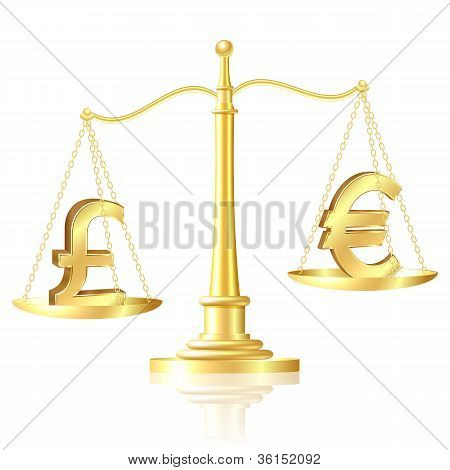 Pound sterling outweighs pound sterling on scales.