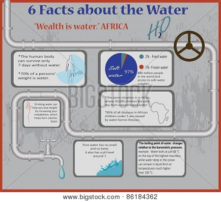 Water Facts Infographic.