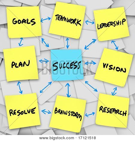 Instructions for success in an organization written on sticky notes
