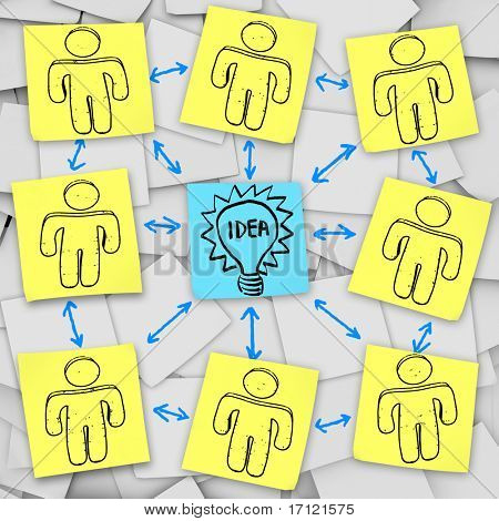 A group brainstorms together to think of the Big Idea, depicted on sticky notes
