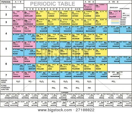 Complete Periodic Table of the Elements with atomic number, symbol weight, latin and english names