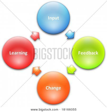 Learning improvement cycle staff business strategy concept diagram