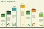 picture of sustainable development  - Vector illustration of timeline infographics concerning to ecology - JPG