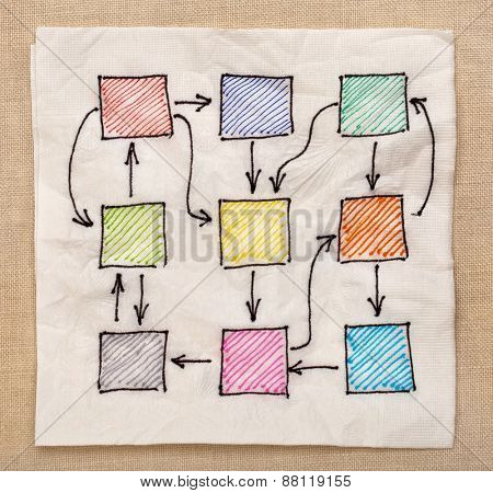 blank abstract flowchart or network with complicated connections - napkin doodle against tablecloth