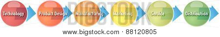 business strategy concept infographic diagram illustration of manufacturing activity process