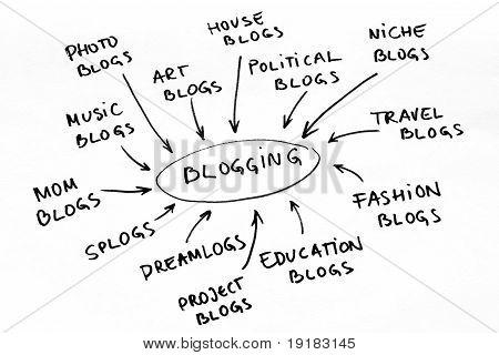 Blog Graph