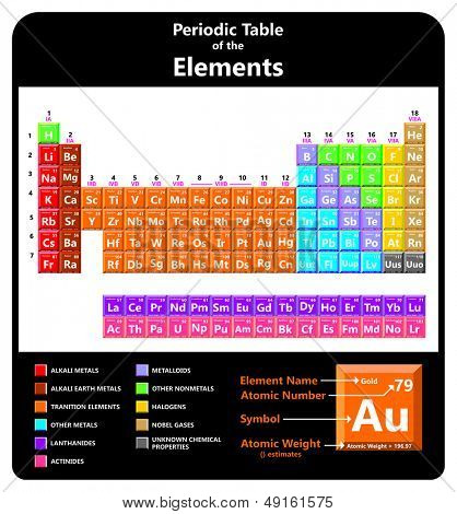 Periodic Table of Elements