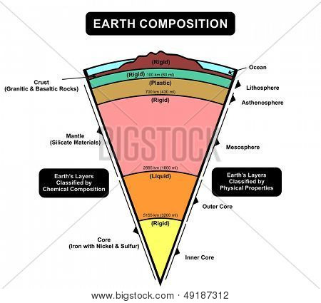 Vector - Earth Composition