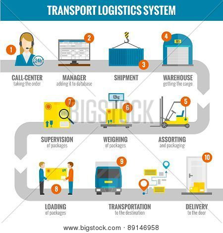 Logistic Infogaphic Set