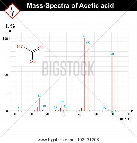 Mass-spectra Example