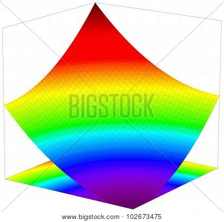 Colorful 3d surface dimentional graph of mathematical function