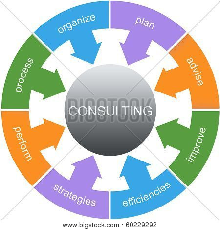 Consulting Word Circle Concept