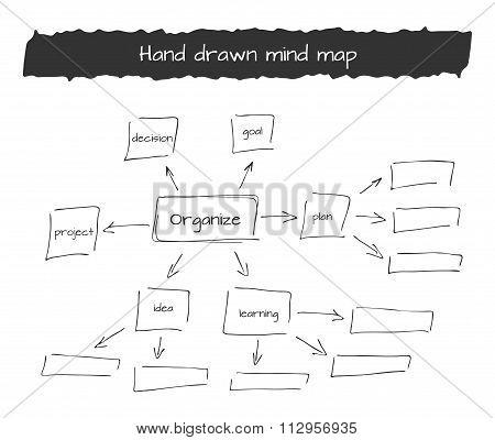 Hand drawn vector illustration of mind map