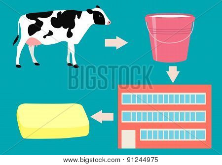 Production of butter. Concept agriculture. Vector illustration