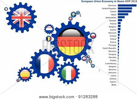 Europe In Gears Economy