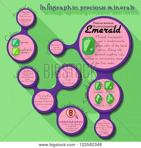 Precious minerals Emerald - informational infographic about gem stones in metaball graphic in style of flat with long shadows. Flat design infographic. Vector illustration