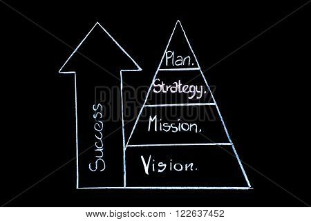 Pyramid to success as a chalkboard presentation.
