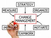 picture of change management  - Hand drawing Change Management flow chart with red marker on transparent wipe board - JPG