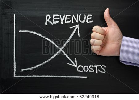 Revenue Versus Costs