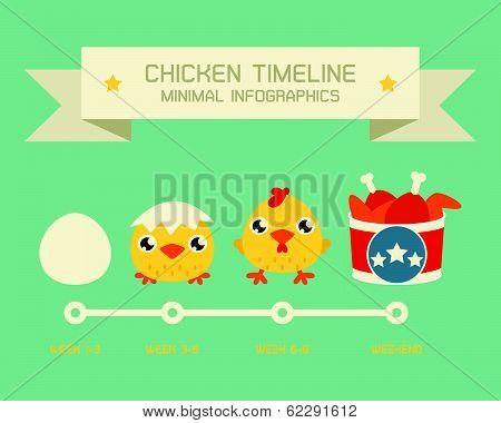 Chicken Timeline