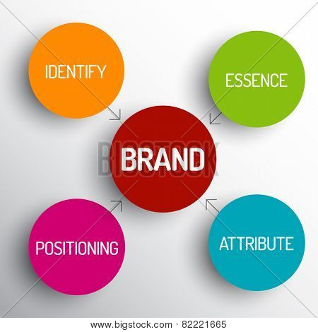 Vector brand concept schema diagram - identify, essence, attribute, positioning