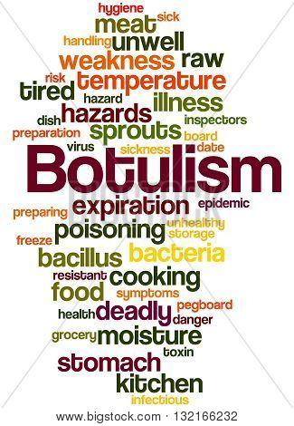 Botulism, Word Cloud Concept 6