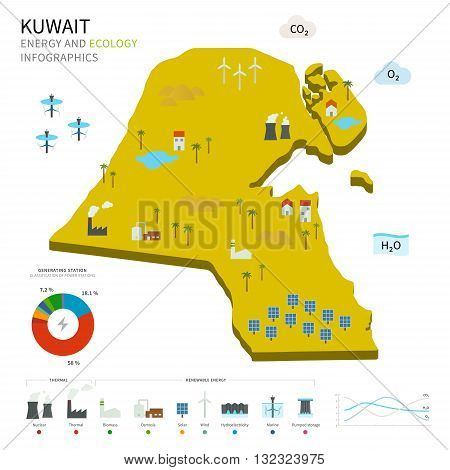 Energy industry and ecology of Kuwait vector map with power stations infographic.