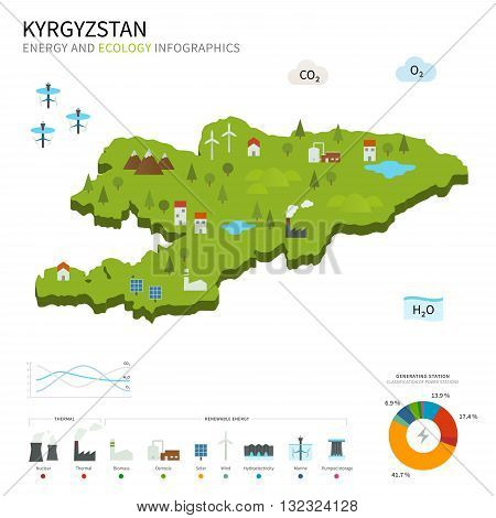 Energy industry and ecology of Kyrgyzstan vector map with power stations infographic.