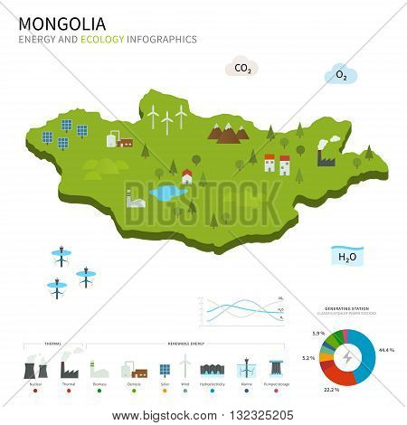 Energy industry and ecology of Mongolia vector map with power stations infographic.