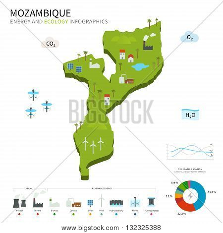Energy industry and ecology of Mozambique vector map with power stations infographic.