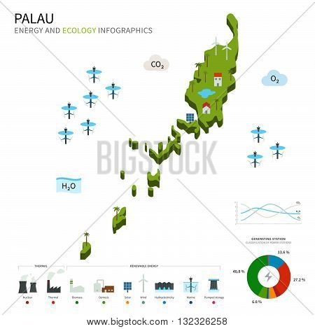 Energy industry and ecology of Palau vector map with power stations infographic.