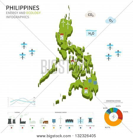Energy industry and ecology of Philippines vector map with power stations infographic.