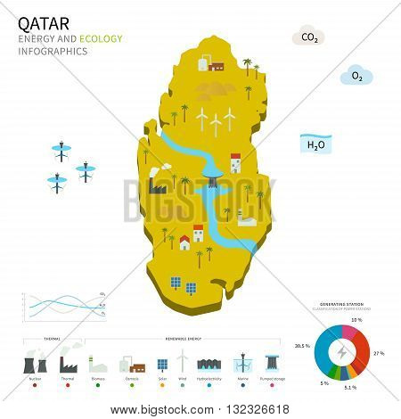 Energy industry and ecology of Qatar vector map with power stations infographic.