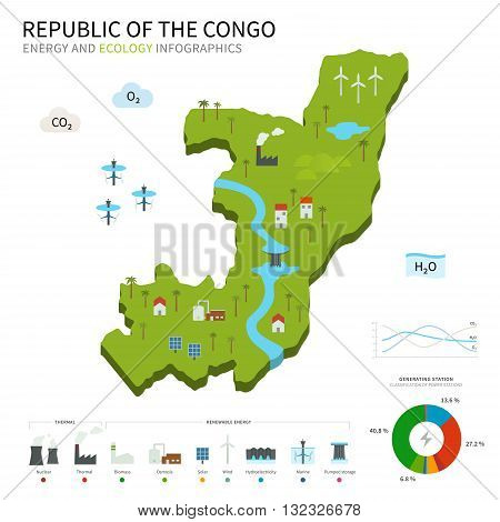 Energy industry and ecology map Republic of the Congo with power stations infographic.