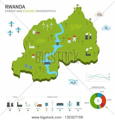 Energy industry and ecology of Rwanda vector map with power stations infographic.