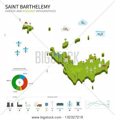 Energy industry and ecology of Saint Barthelemy vector map with power stations infographic.