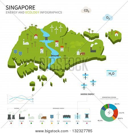 Energy industry and ecology of Singapore vector map with power stations infographic.