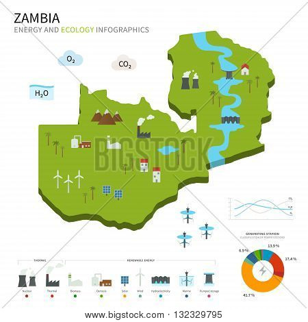 Energy industry and ecology of Zambia vector map with power stations infographic.