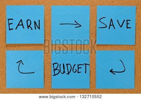 saving money concept - earn, save, budget