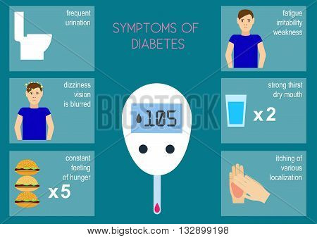 The symptoms of diabetes. Vector illustration The main symptoms of diabetes. Infographics symptoms of diabetes. Flat design